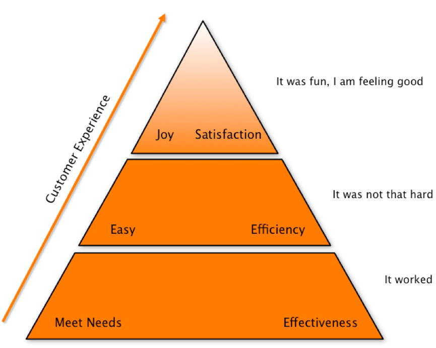 Figure 1: The hierarchy of customer expectations