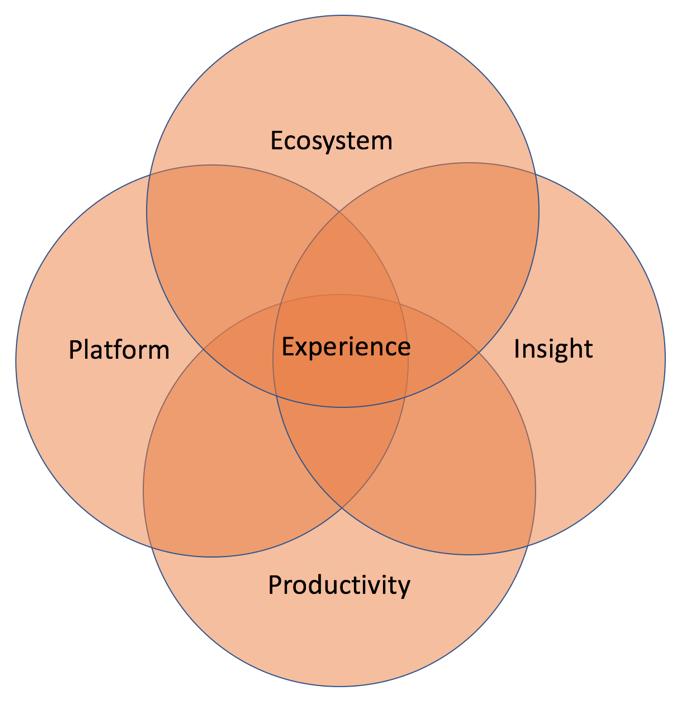 Figure 2: The building blocks of a customer experience platform