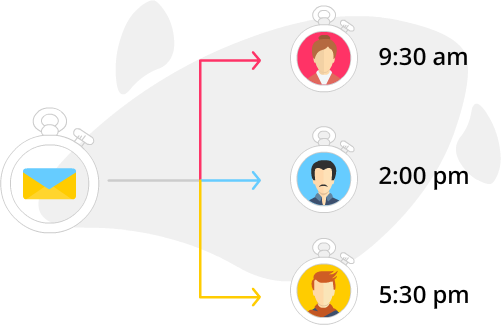 Image of send time optimization showing one email can be sent to three people at three different times
