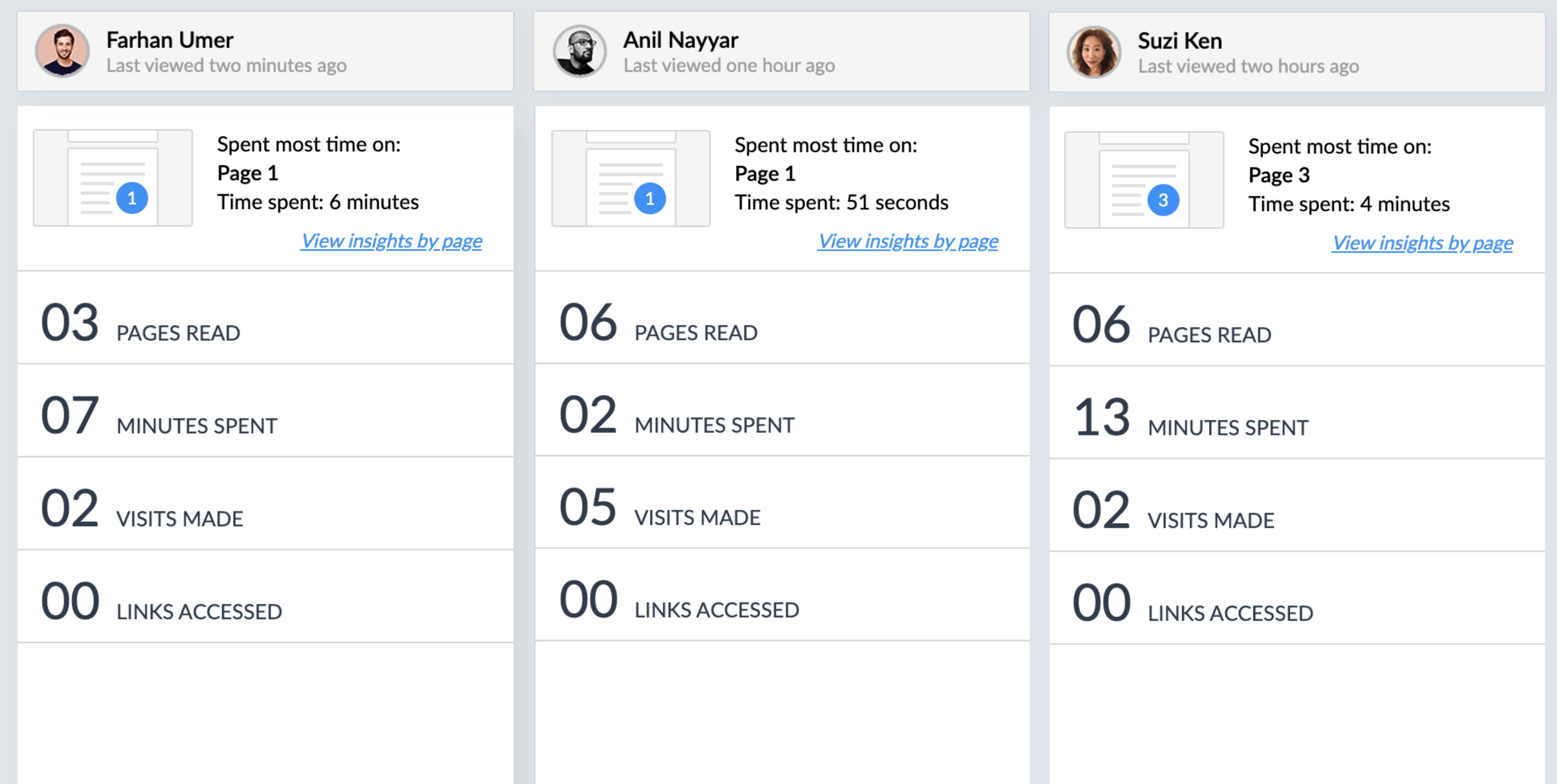 Engagment stats per person in Zoho Writer