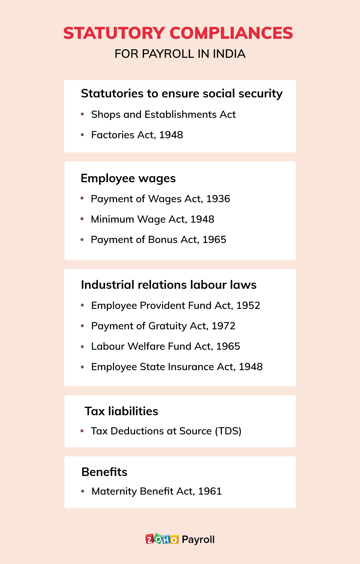 List of statutory compliances for payroll in India