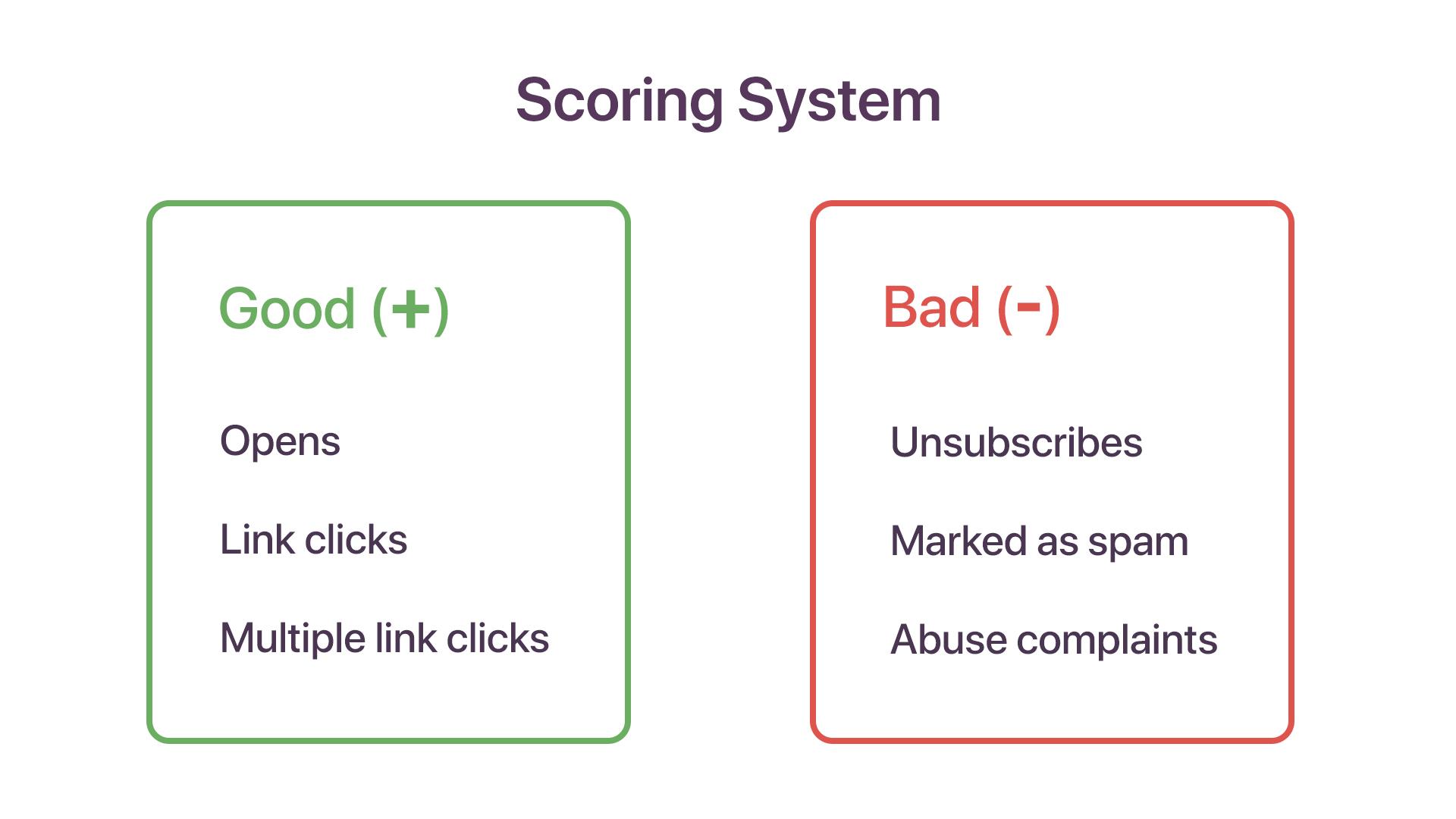 Scoring system of ISPs