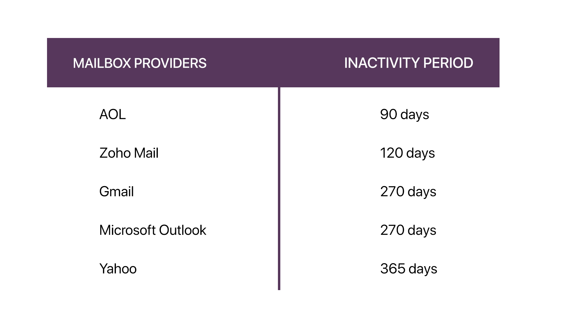 Inactivity period set by ISPs