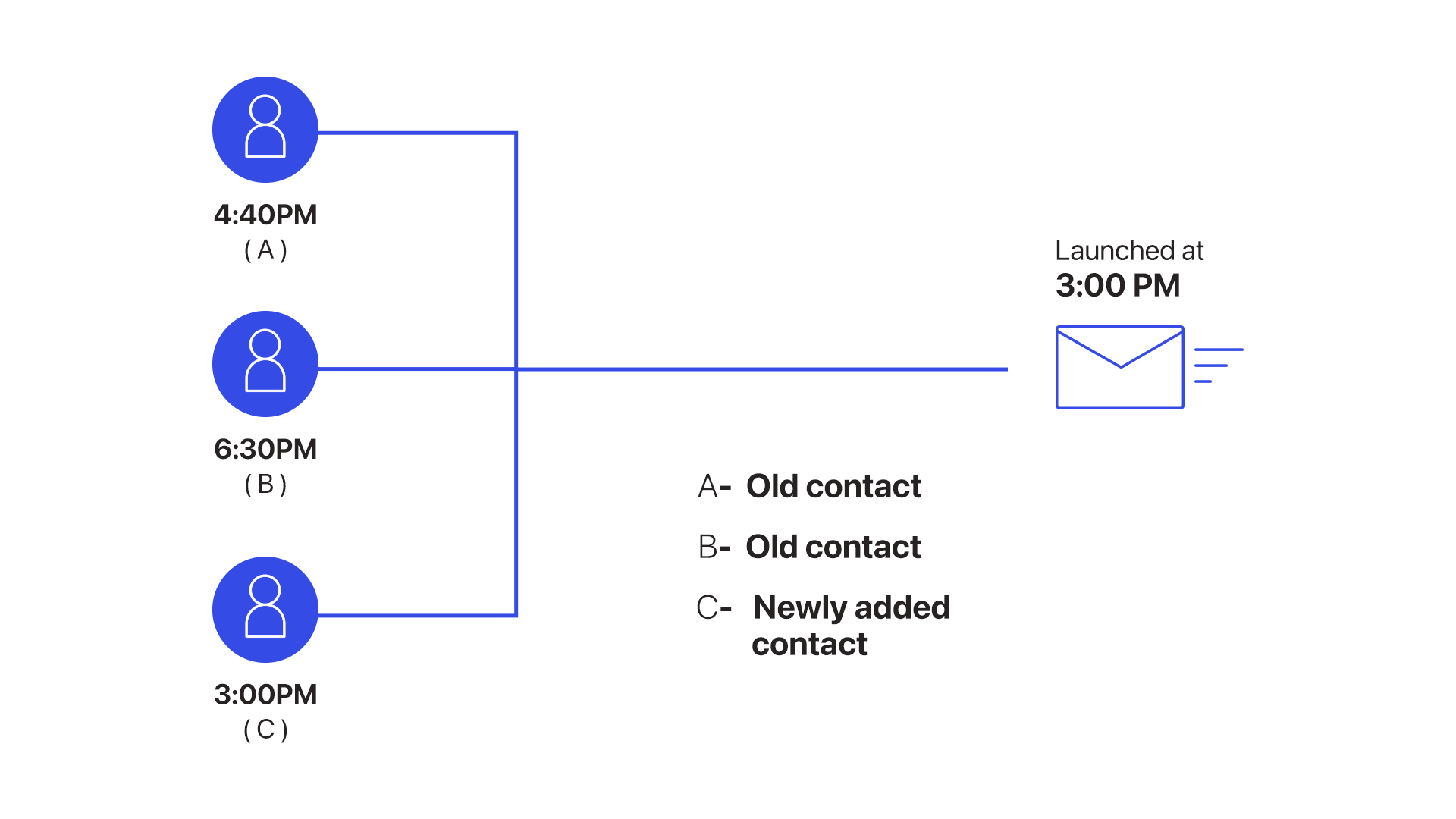Optimal-open-time scheduling of emails