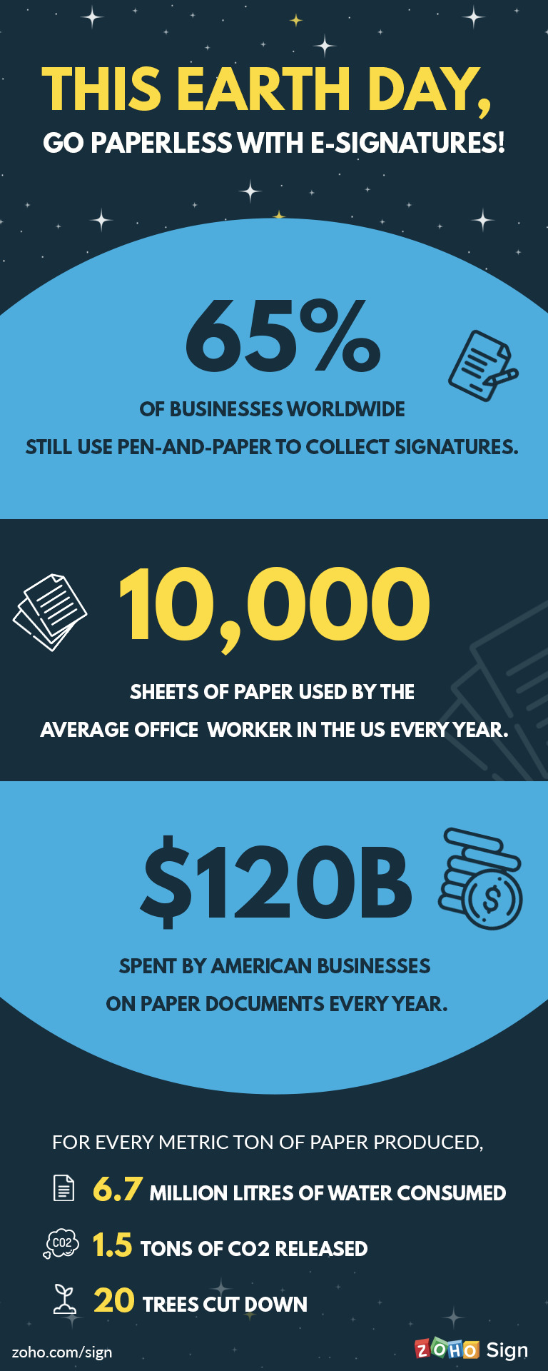 This Earth Day, go paperless with e-signatures!