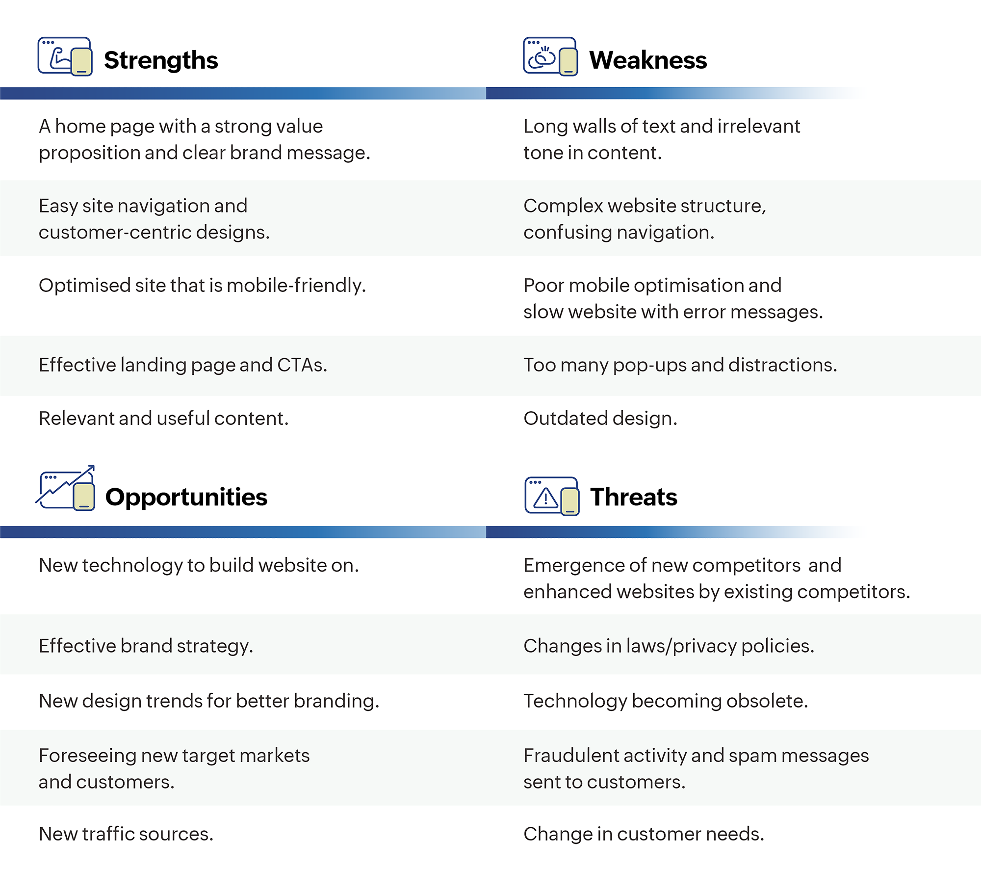 Examples of strengths, weakness, opportunities, and threats for a website.