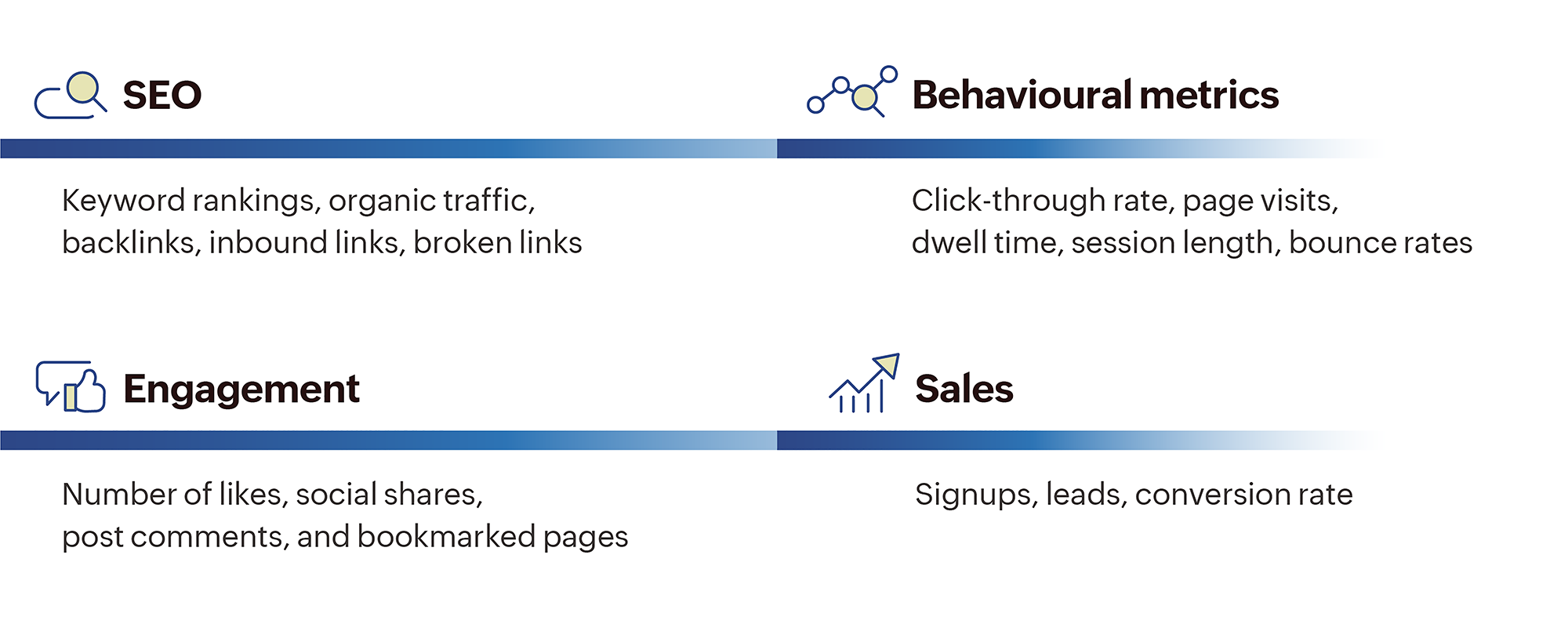 Metrics to look for while assessing content like SEO, keyword rankings, organic traffic, inbound liks, engagement on social media, click-through rate, page visits, bounce rate,signups and lead conversion.
