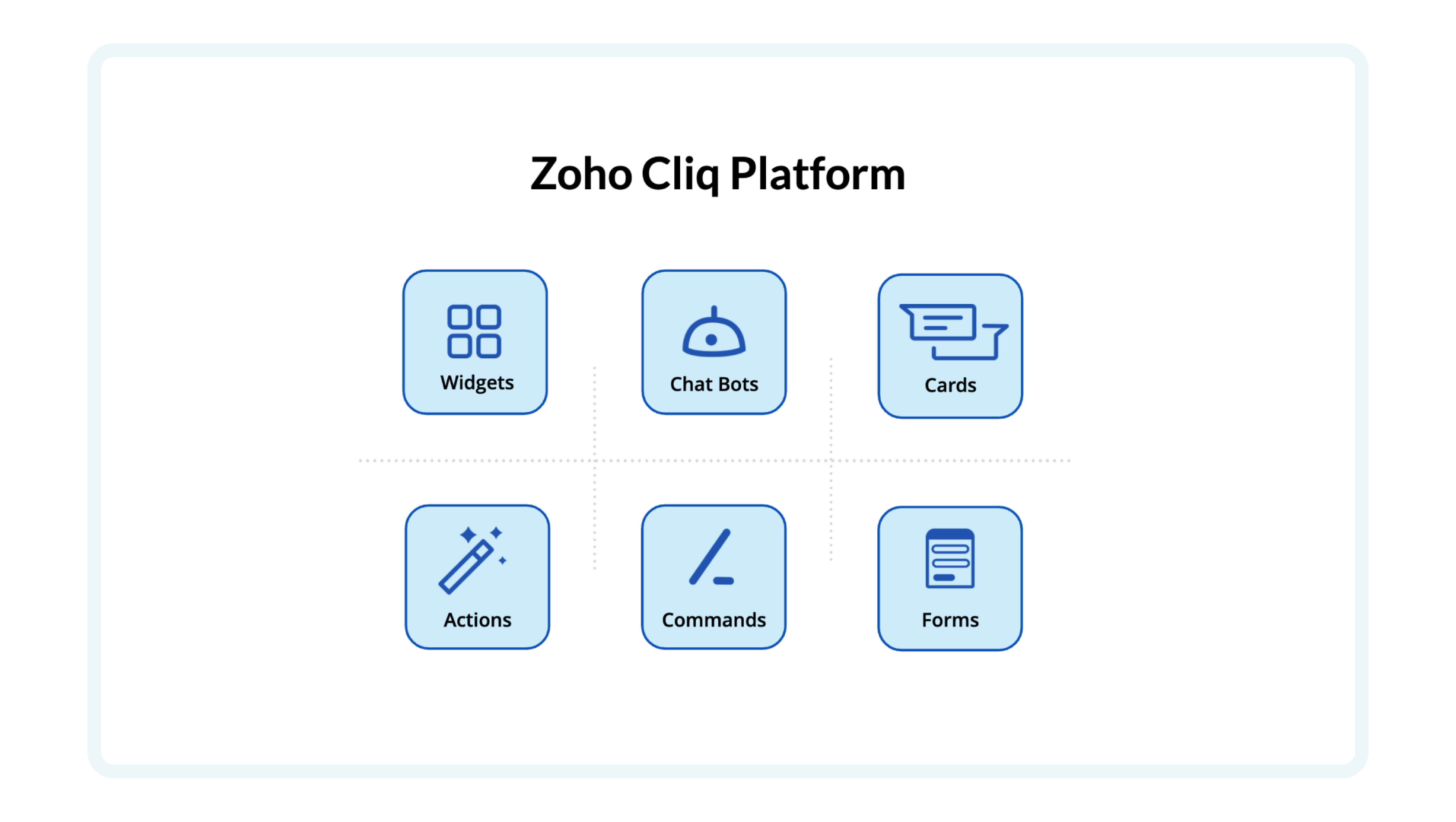 You can use the Zoho Cliq Platformto build internal tools like Bots, Commands, Message actions, and others to automate your routine activities and bring data from other apps into Cliq.