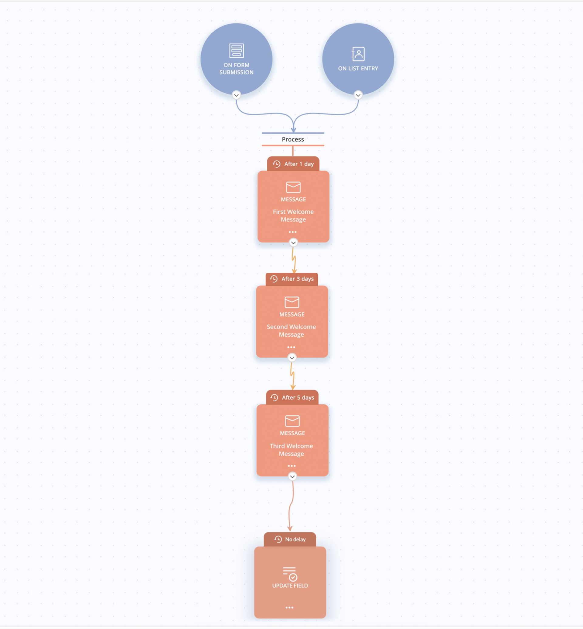 Onboarding email workflow