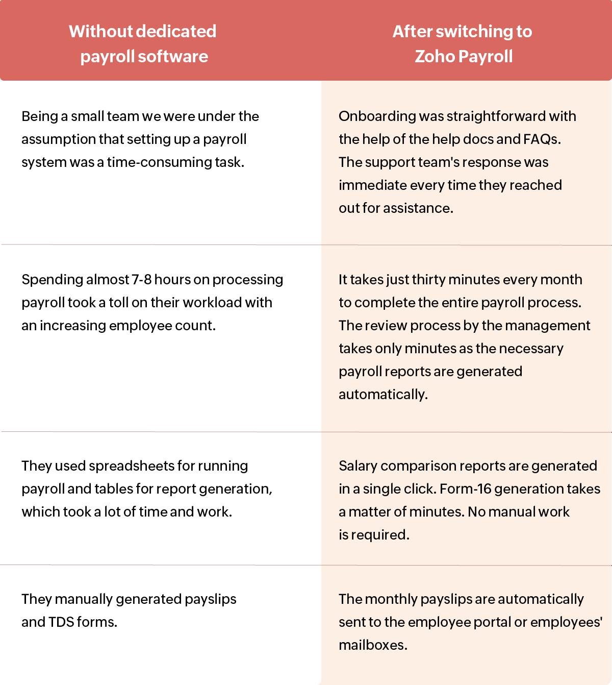 Payroll Software - Team Everest