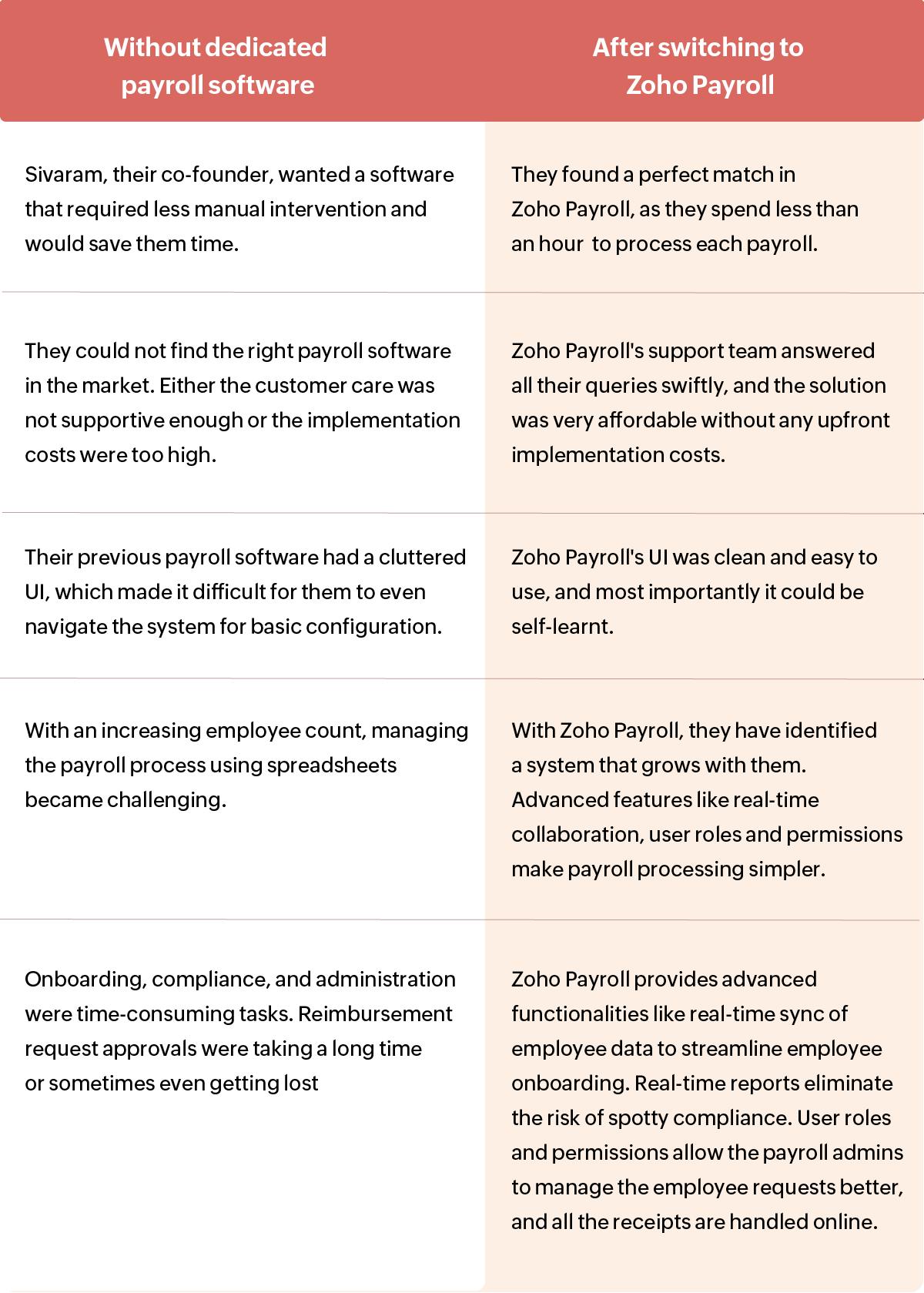 Payroll Software Purple Slate