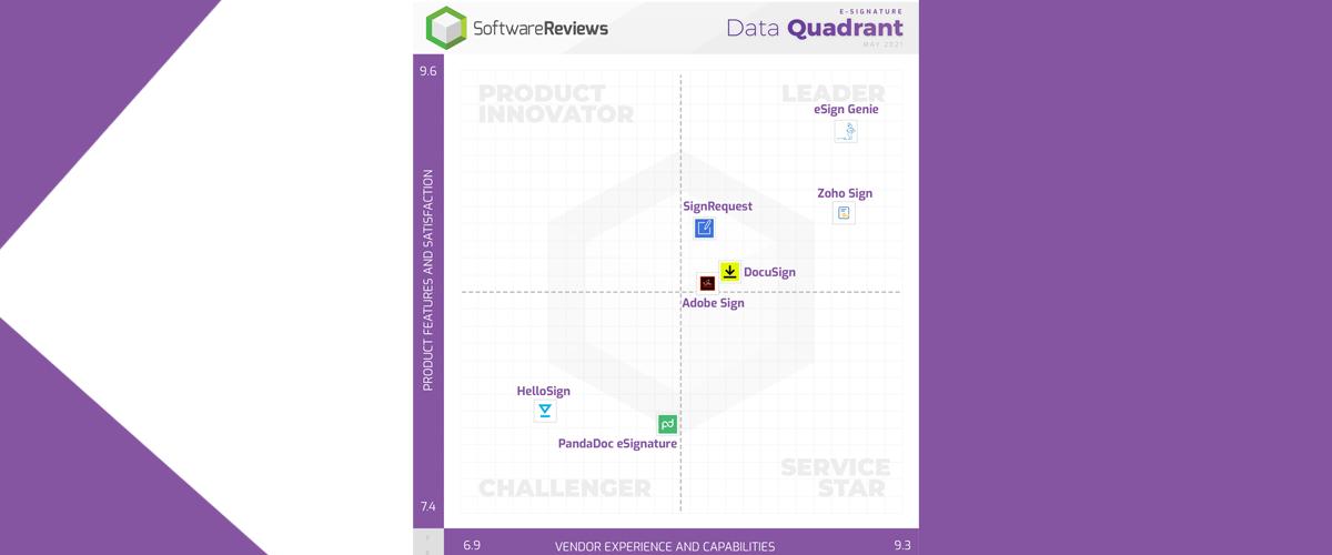 Zoho Sign Named a 2021 SoftwareReviews E-Signature Data Quadrant Gold Medalist